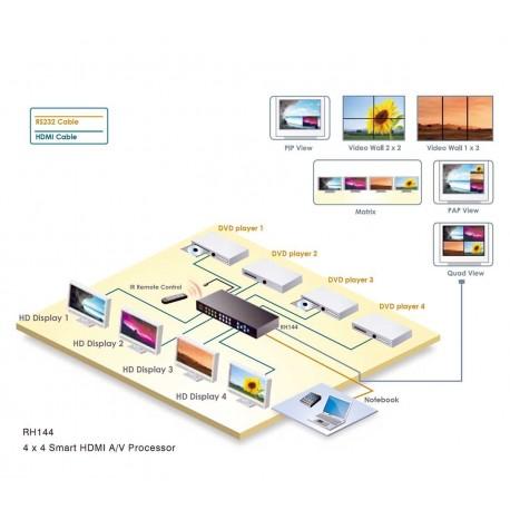ویدئوال-مولتی ویو-ماتریس مدل:RH144